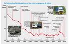 1966-2014: Testauswertung nach Verbrauch