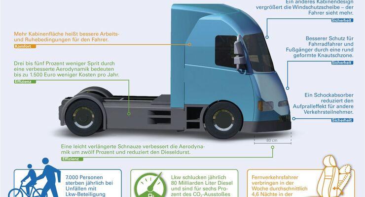 Aerodynamik, Sicherheit, Lkw, EU