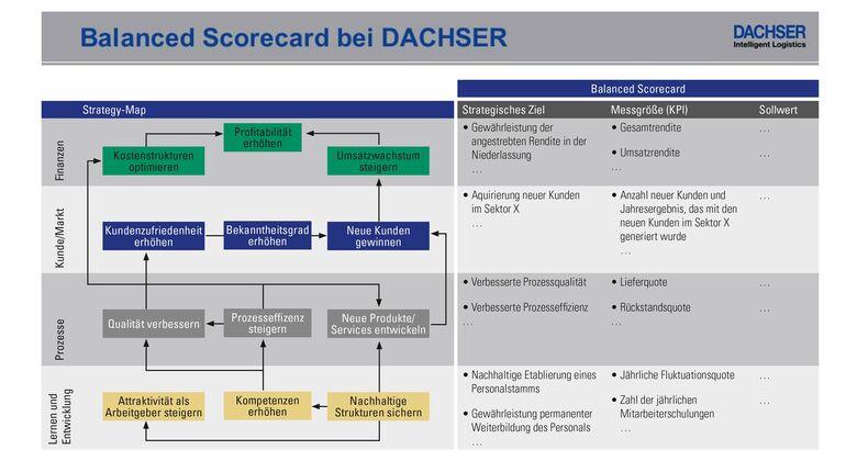 Balanced Scorecard Dachser