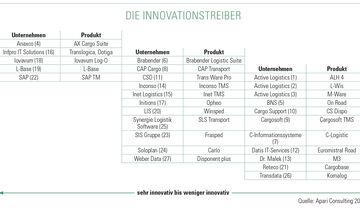 Innovationstreiber TMS-Lösungen 2018
