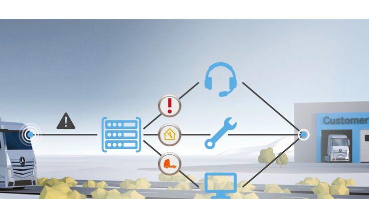 Markteinführung des Truck Data Center und umfangreicher digitaler Dienste.