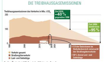 Treibhausgasemissionen des Lkw-Verkehrs